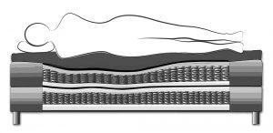 Boxspringbett System - hoher Liegekomfort